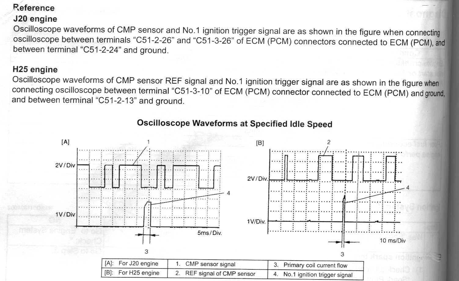 Oscilloscope waveforms at specified idle speed