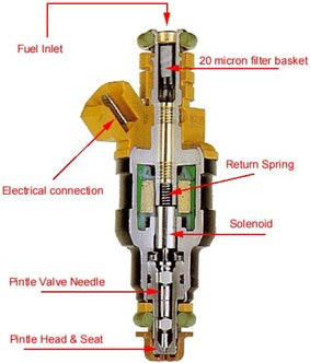 What is an Injector NOID lamp and what can it do and what